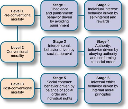 Lawrence Kohlberg and the Six Levels of Moral Judgment