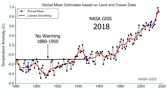 nasa-giss-global-temperatures-2018-trend